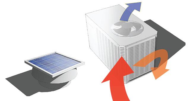 Ventilationsanläggningar är oftast placerade på taket av en byggnad och lämpar sig därför väl för ihopkoppling med solel-lösningar för att minska både kostnader och CO2 utsläpp.